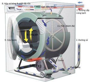 Bảo hành sửa chửa máy giặt elactronlux Bình Chánh